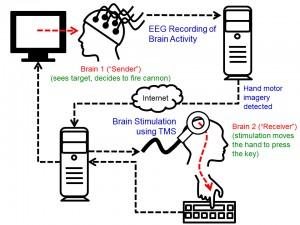 uw_brain2brain_interface_experiment[1]