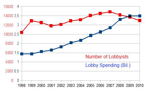 Lobbying_Data